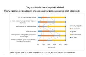 Decyzyjne, rozważne czy niezdecydowane? Kobiecy świat finansów.